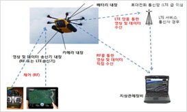 Unmanned Aircraft Control by Using Communication Networks